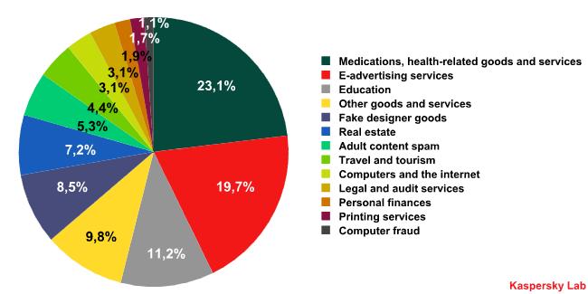 Datos de Spam para Abril de 2009